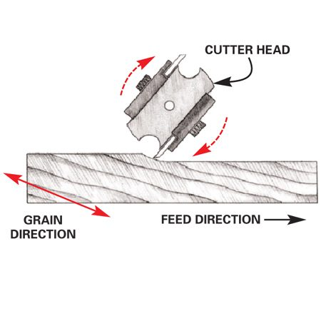 <b>Figure A: Correct</b></br> Feed the board into the planer so the cutter head cuts with the grain.