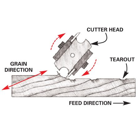 <b>Figure B: Incorrect</b></br> When the board is fed into the planer against the grain, the cutter head catches at the grain, resulting in tearout.