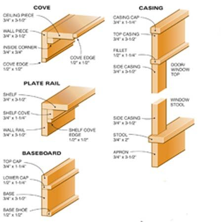 <b>Figure A: Trim details</b></br> These are the pieces that make up the Craftsman trim.