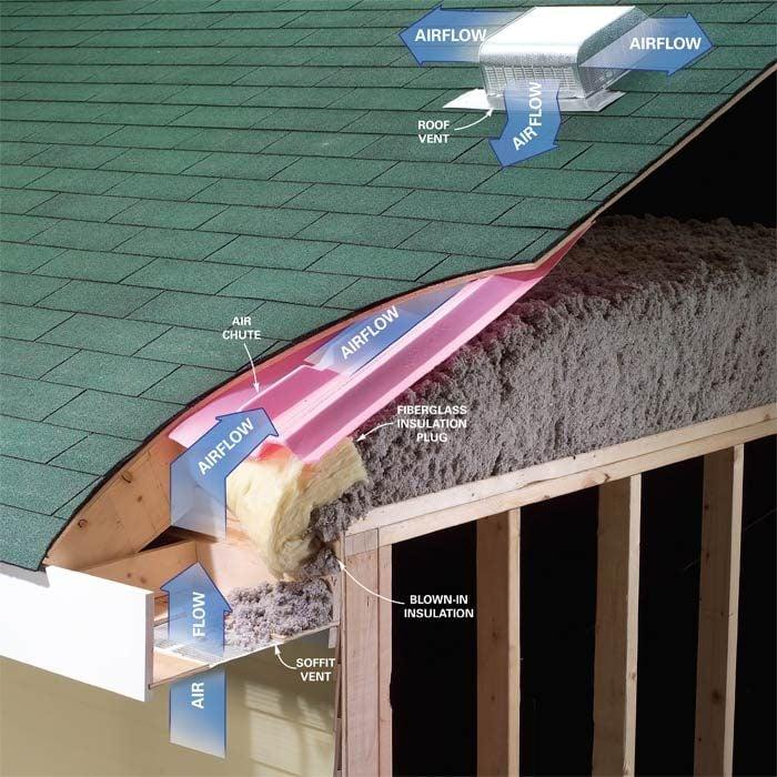 Good attic venting