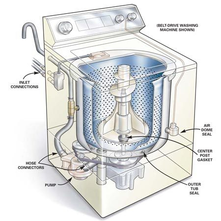 <b>Figure A: Common leak locations </b></br> These are the six most-commons places for washing machine leaks.