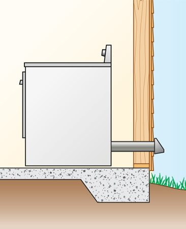 <b>Figure B: Vent from a basement straight outside</b></br> Dryer on slab on grade with duct going straight out back or up and out. Minimum 12 in. above ground.