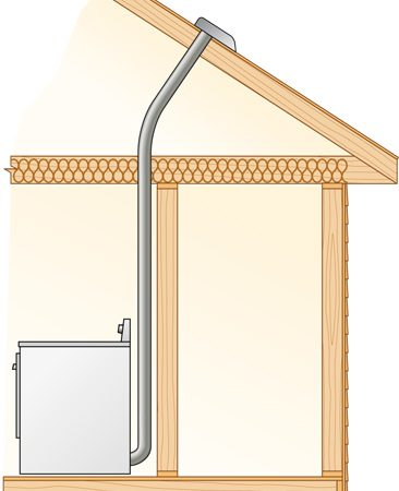 <b>Figure C: Vent out the roof</b></br> Dryer in an interior room with duct angling up through attic to roof.