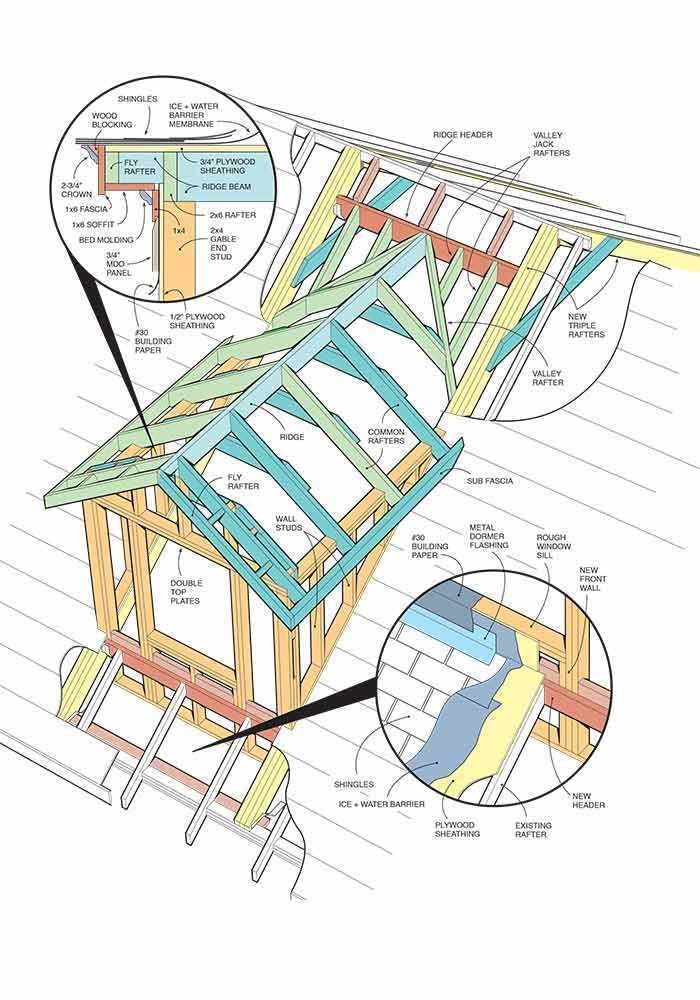 <b>Figure A: Dormer anatomy</b><br/><p>The size of the new triple rafters and common rafters will vary with the roof and dormer size and local conditions. Have an architect or structural engineer size them.</p> <p><strong>Note:</strong> Figure A can be downloaded and printed from Additional Information below.</p>