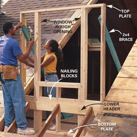 <b>Photo 4: Put up the front wall</b></br> Install the lower header with joist hangers (Figure A) and assemble the front wall on the attic floor. Stand the front wall and align it with the marks on the floor. Shim under the bottom plate to level it if necessary, then nail it into the floor joists with 16d nails. Plumb the corners with a level and brace them with 2x4s.
