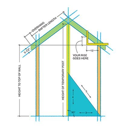 <b>Figure B: Rafter design</b></br> Eliminate guesswork—make a full-size drawing of the gable wall on the floor of your garage or attic. Begin with a baseline and snap a center line perpendicular to it. Use the 3-4-5 triangle method to make the 90-degree angle. Then add the 2x4 side walls and the roof slope using a square. Snap lines for the rafters, then draw in the ridge and soffit detail. Cut a common rafter for a pattern and lay it on the drawing to check for fit. Measure and cut the temporary post that supports the ridge.