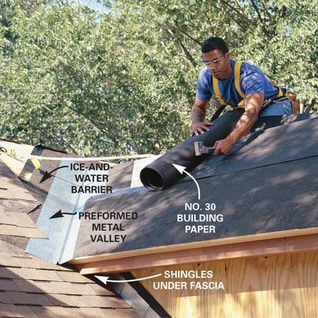 <b>Photo 13: Shingle the roof</b></br> Cover the valley and roof edges with a 36-in. wide strip of ice-and-water barrier. Then install a preformed galvanized metal valley (or use other methods approved by your building inspector). Shingle the roof from the bottom up according to the instructions on the shingle packaging.
