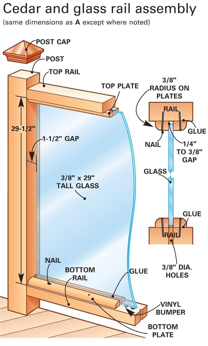 The glass is installed between the top and bottom rails, and<br/> held in place by wooden plates.