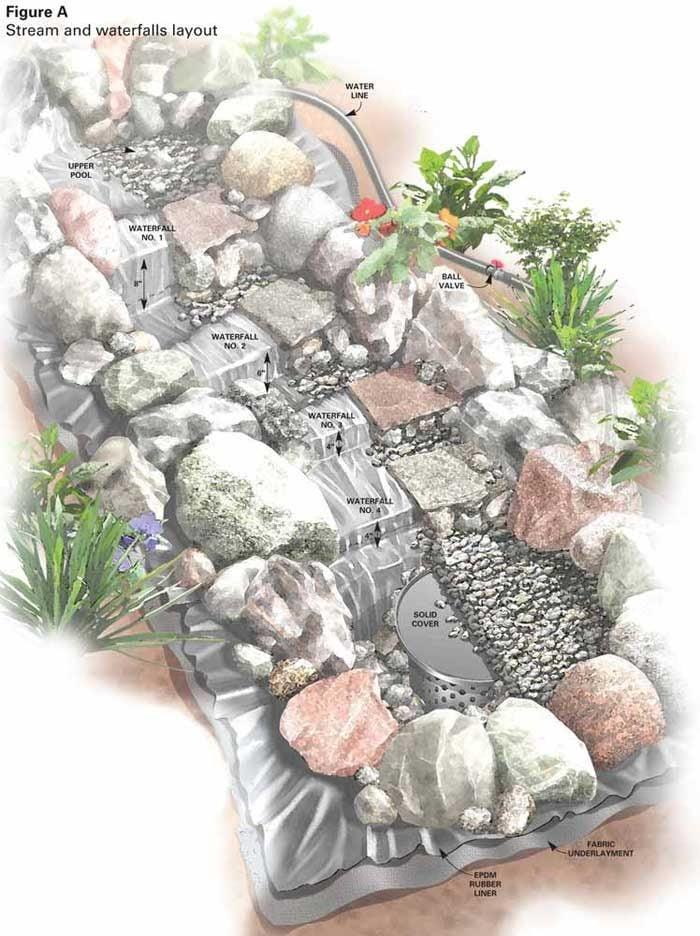 Build a Backyard Waterfall and Stream | The Family Handyman