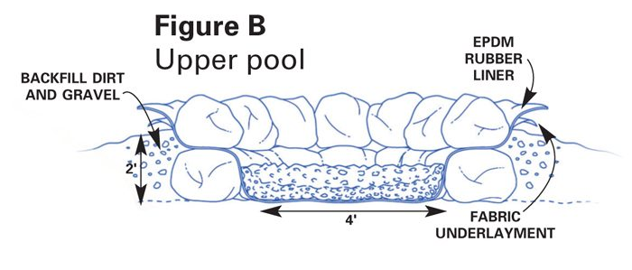 Figure B: Upper pool
