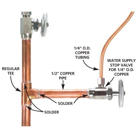 <b>Soldered connection</b></br> The 1/4-in. copper tubing connects to an existing cold water line.