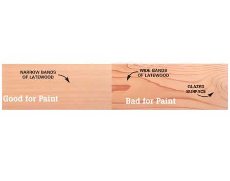 <b>Wood grain close-up</b><br/>A board with tight, straight grain holds paint well. Wide bands of darker