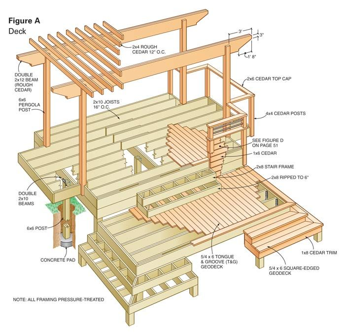 Dream deck plans the family handyman for Simple platform deck plans