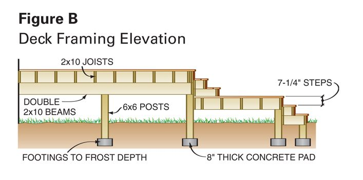 Dream Deck Plans | The Family Handyman