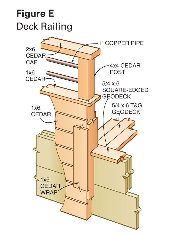 Figure E: Deck Railing