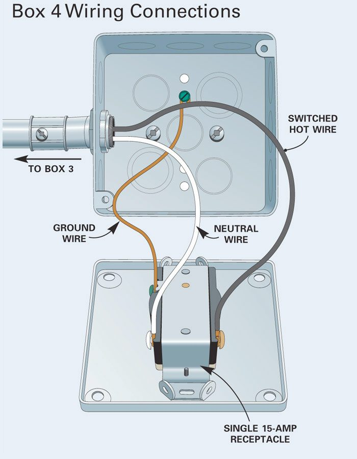 how to install surface mounted wiring and conduit the family handyman Electrical Outlet Wiring Diagram wiring gfci outlet in series