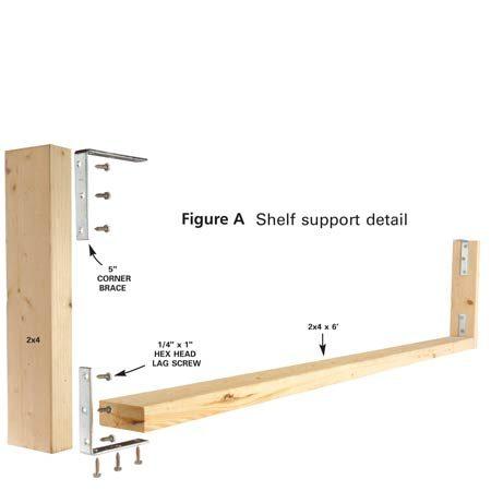 <b>Figure A</b></br> Shelf support detail