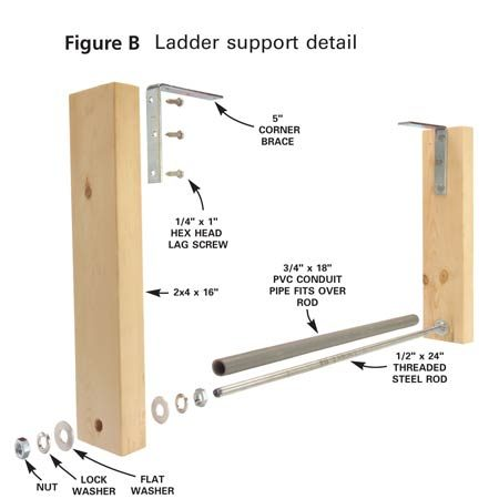 <b>Figure B</b></br> Ladder Support Detail