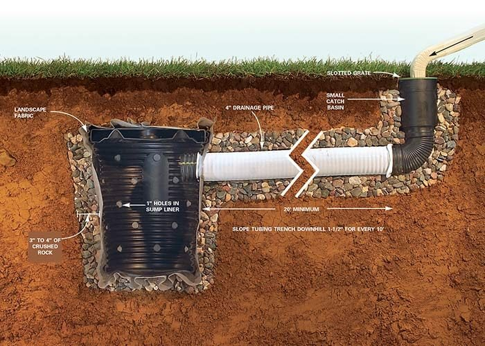 <b>Dry well</b></br> <p>Insert the downspout elbow directly into the catch basin by cutting a hole in the top plastic grate. This allows water to quickly flow underground to the dry well and out into the ground.</p>  <p>Note: See PDF in Additional Information below for details.</p>