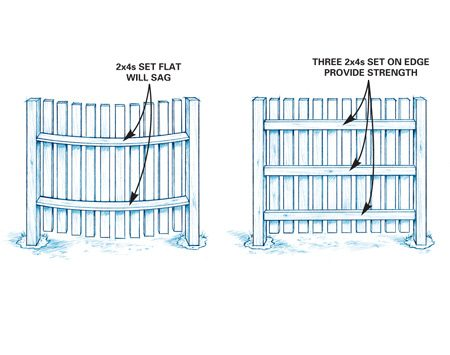 <b>Get the spacing right</b></br> Keep the fence posts 8 ft. apart or less to keep the fence from sagging.