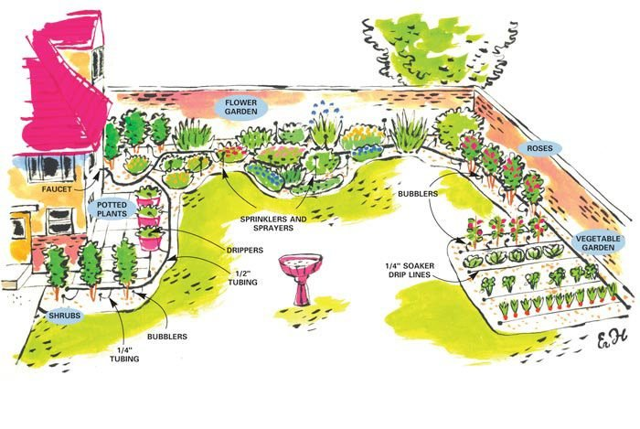 Figure A: Micro Irrigation Plan