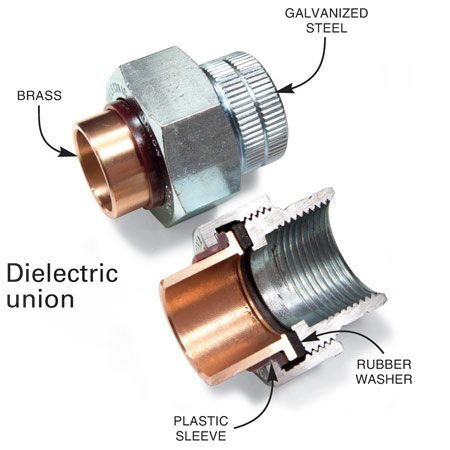 <b>Dielectric union</b></br> Dielectric unions stop corrosion between different types of metal by using a rubber or plastic washer and sleeve to keep the metals from touching.