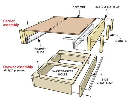 Fig. B: Illustration of wastebasket rollout