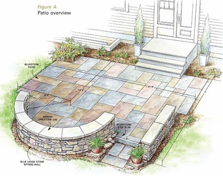 Build a flagstone and stone block patio the family handyman solutioingenieria Images