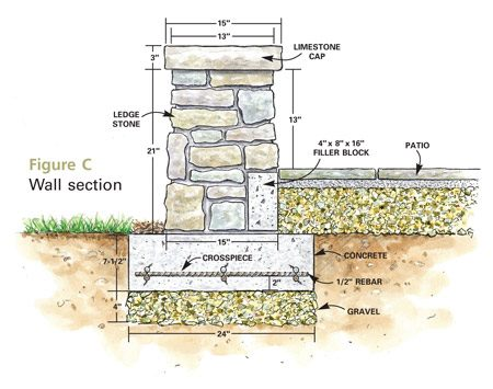 Build A Flagstone And Stone Block Patio The Family Handyman