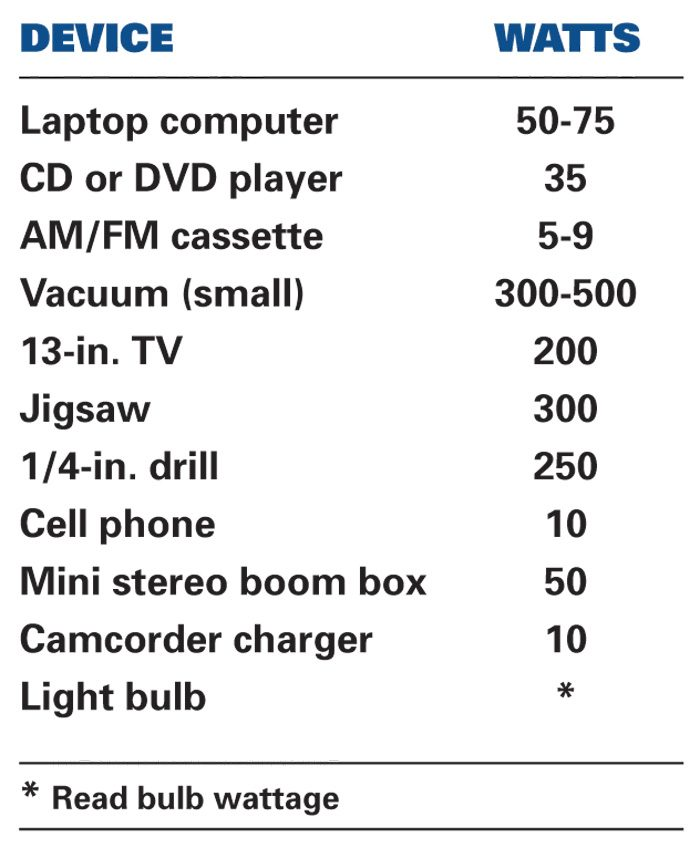 Power Requirements of Devices