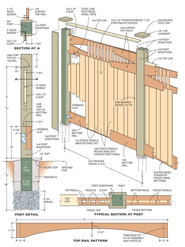 Construct a custom fence and gate the family handyman Fence planner