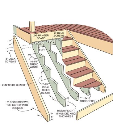 <b>Figure B:  Stair construction</b></br> Skirt boards add strength and visual appeal to the stair design.