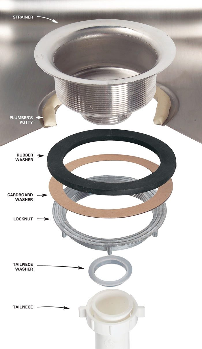 Use washers, a locknut and plumber's putty to connect the<br/> strainer and tailpiece.
