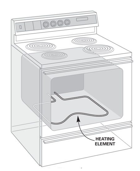 Electric oven details