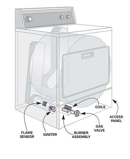 Gas dryer details