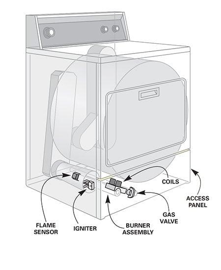 Gas dryer details