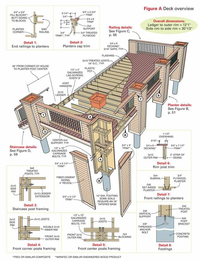 Figure A: Deck overview