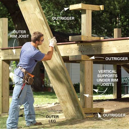 <b>Photo 7: Build the outer walls</b></br> Cut the posts to length. Then screw the 2x4 outriggers to each post (Figure B). Build the outer planter walls from 2x4s and 3/4-in. plywood and screw them to the outriggers.