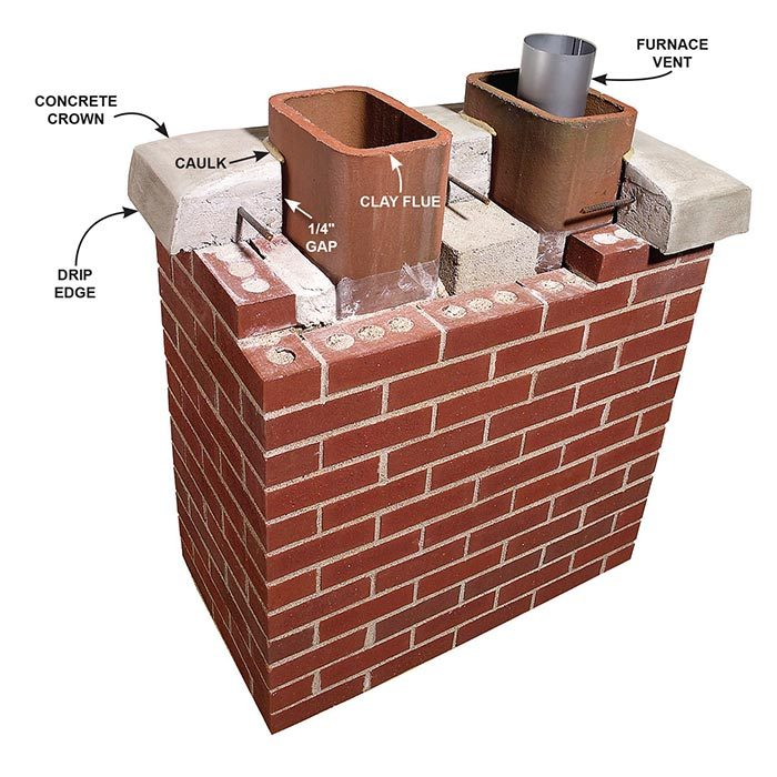<b>Typical masonry chimney</b></br> A newer chimney crown should be several inches thick, reinforced with rebar and caulked to the clay flue.  Older crowns may not be this solid, but if they're basically sound they can be repaired with polyurethane caulk.