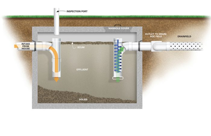 How a septic tank works the family handyman for Septic tank plumbing problems