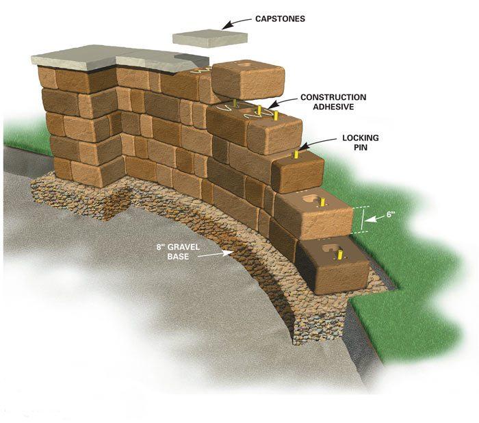 Modular block wall system