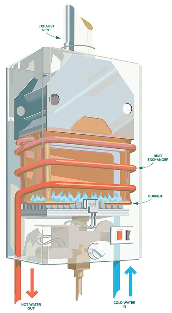 Figure A: Tankless water heater details<br/>Artwork Courtesy of Bosch Water Heating