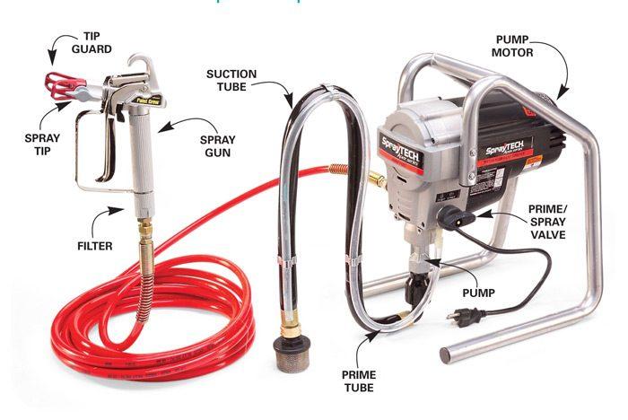 Figure A: Airless sprayer parts