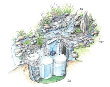 <b>Figure A: Fountain details</b><br/>This illustration shows how the fountain is constructed. See the Additional Information section for a larger, printable image.