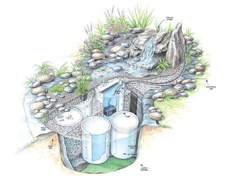 <b>Figure A: Fountain details</b></br> This illustration shows how the fountain is constructed. See the Additional Information section for a larger, printable image.