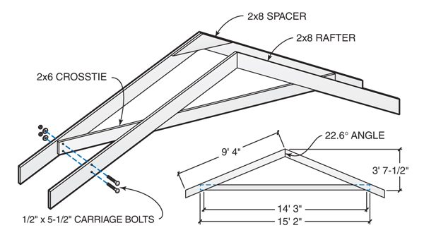 Build the rafters with 2x8s using spacers and crossties.