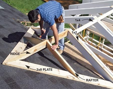 <b>Photo 10: Install the ridge and rafters</b></br> Cut 2x8 plates and nail them to the roof. Measure for the ridge. Cut the ridge and a pair of rafters and nail them to the plates. The framing should be exactly 3/4 in. above the top of the trusses.