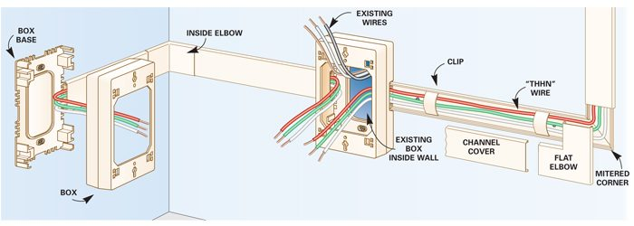 how to add outlets easily surface wiring the family handyman save