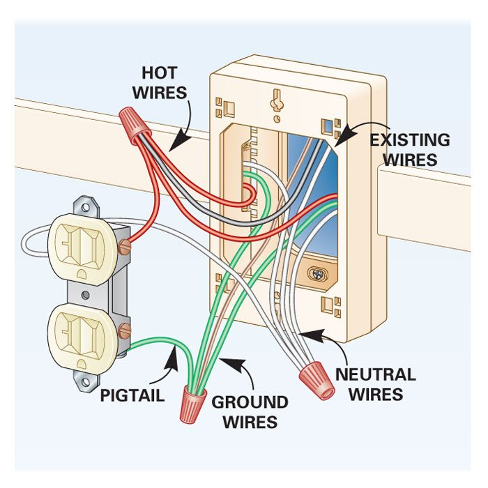 how to add outlets easily with surface wiring the family handyman rh www2 familyhandyman com outlet wiring code outlet wiring size