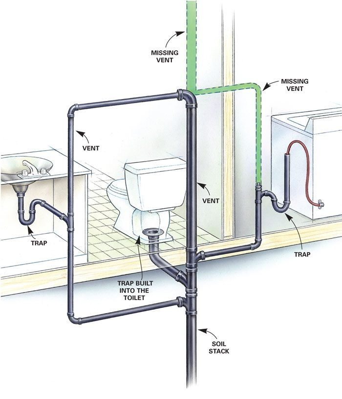 Signs of poorly vented plumbing drain lines the family handyman for How to plumb a basement bathroom